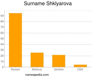 Surname Shklyarova