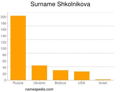 Surname Shkolnikova