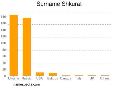 Surname Shkurat