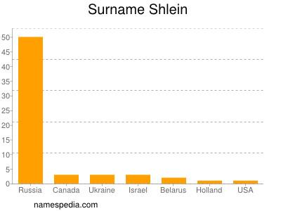 Surname Shlein