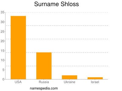 Surname Shloss