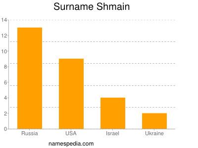 Surname Shmain