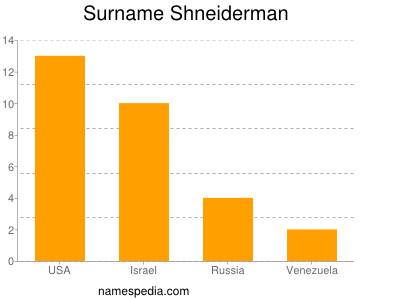 Surname Shneiderman