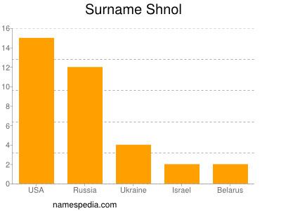 Surname Shnol