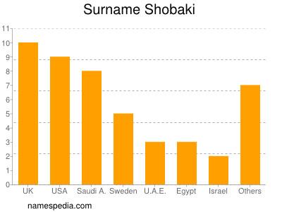 Surname Shobaki