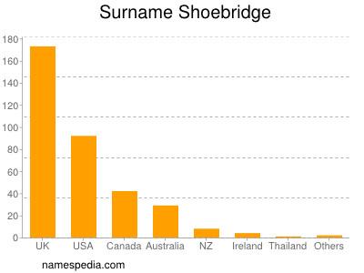Surname Shoebridge