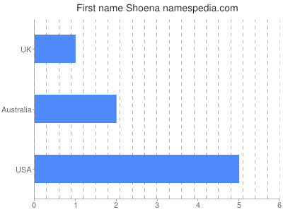 Given name Shoena