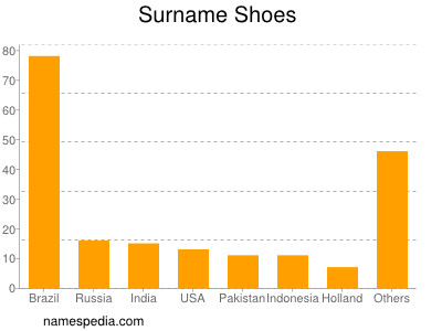 Surname Shoes