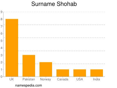 Surname Shohab