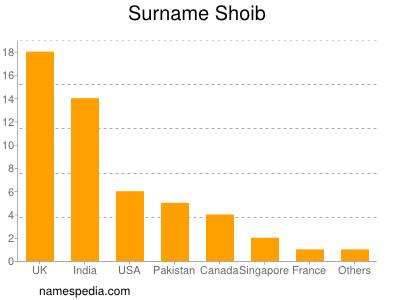 Surname Shoib