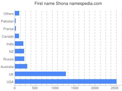 Vornamen Shona