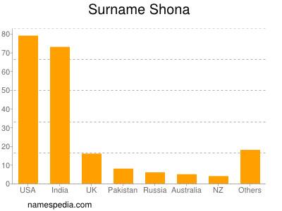 Familiennamen Shona