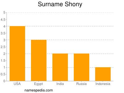 Surname Shony