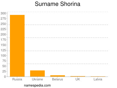 Surname Shorina