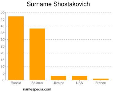 Surname Shostakovich