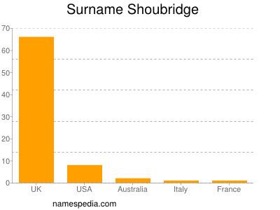 Surname Shoubridge