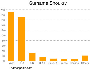 Surname Shoukry