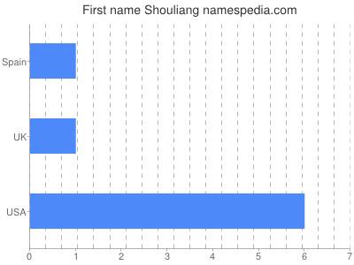 Given name Shouliang
