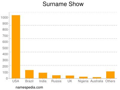 Surname Show
