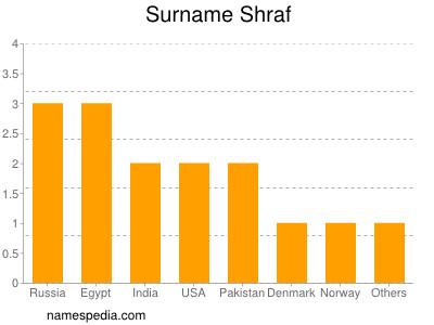 Surname Shraf