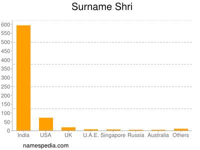 Surname Shri
