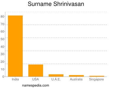 Surname Shrinivasan