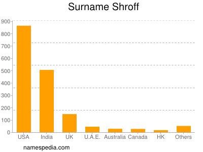 Surname Shroff