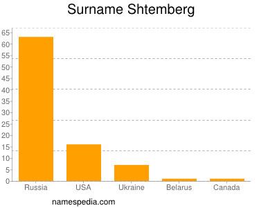 Surname Shtemberg