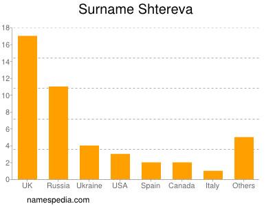 Surname Shtereva