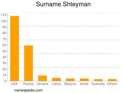 Surname Shteyman