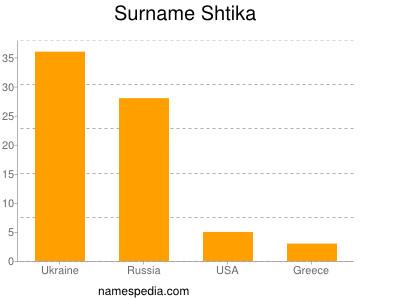 Surname Shtika