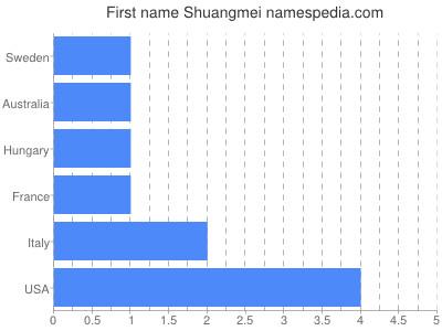 Given name Shuangmei