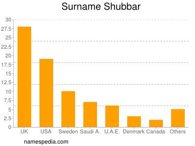Surname Shubbar