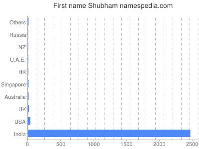 Given name Shubham