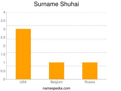 Familiennamen Shuhai