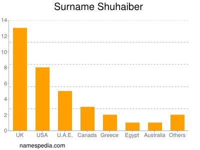 Surname Shuhaiber