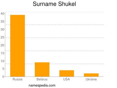 Surname Shukel