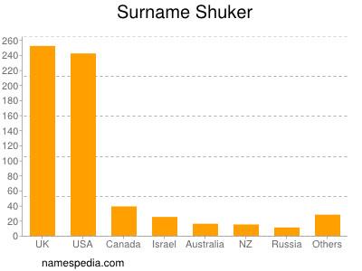 Surname Shuker