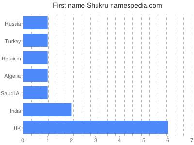 Vornamen Shukru