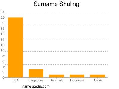 Surname Shuling