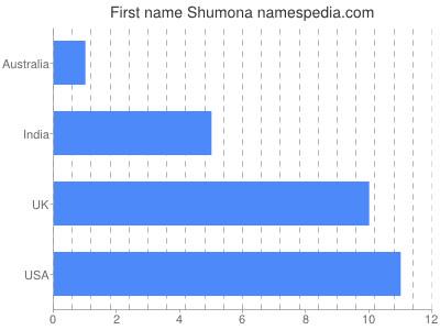 Given name Shumona