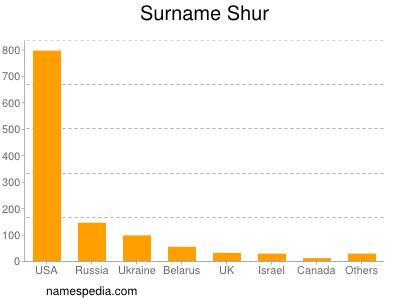 Surname Shur