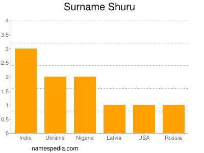 Surname Shuru