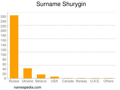 Surname Shurygin