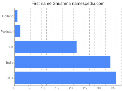 prenom Shushma