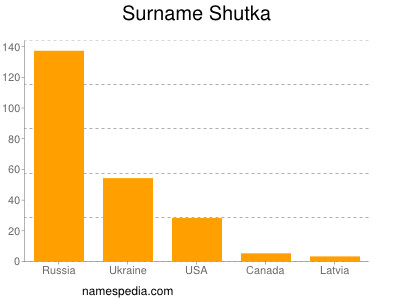 Surname Shutka