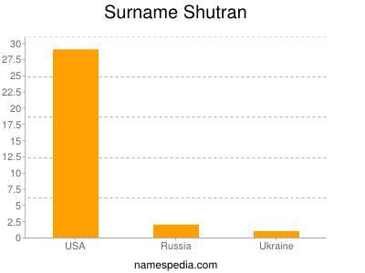 Familiennamen Shutran
