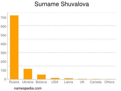 Surname Shuvalova