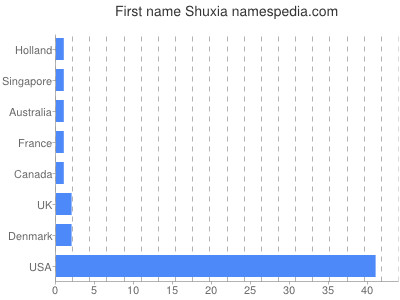 Given name Shuxia