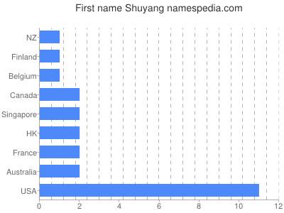 Given name Shuyang
